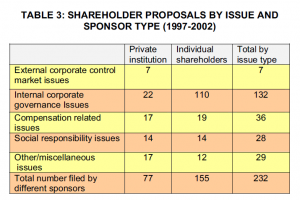 Table 3: Shareholder proposals by issue and sponsor type