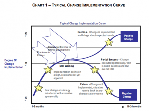 Chart 1: Typical change implementation cuve