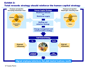 Exhibit 2: Total rewards strategy should reinforce the human capital strategy