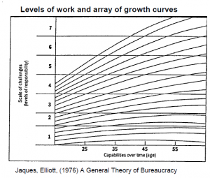 Levels of work and array of growth curves