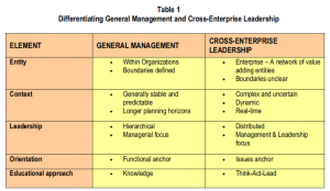 Table 1: Differentiating general management and cross-enterprise leadership