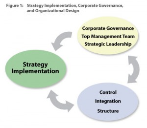 Figure 1: Strategy implementation, corporate governance, and organizational design