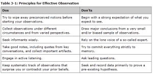 Table 3: Principles for effective observation