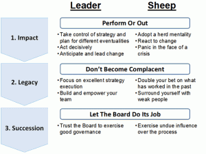 Qualities of a leader versus a sheep