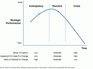 Strategic performance over time graph