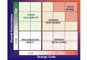 Orange code versus overall performance table