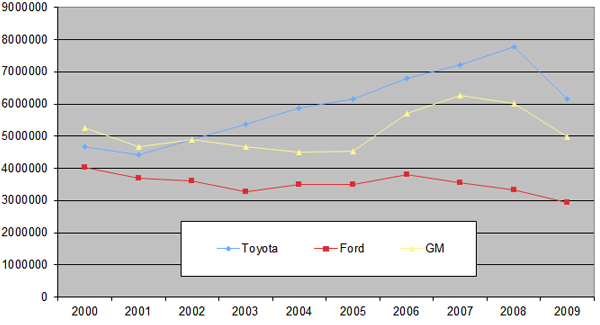 Figure 1: Annual production volumes of passenger cars by Toyota, Ford & GM (2000-2009)