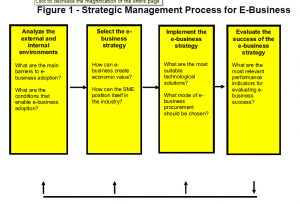 Figure 1: Strategic management process for e-business