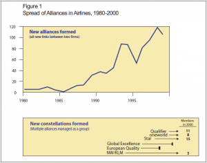 Figure 1: Spread of alliances in airlines, 1980-2000
