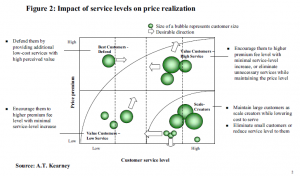 Figure 2: Impact of service levels on price realization