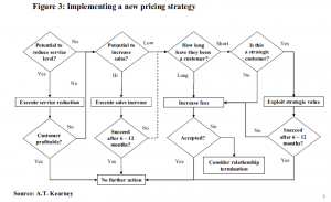 Figure 3: Implementing a new pricing strategy
