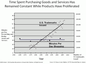 Figure 1: Time Spent Purchasing Goods and Services Has Remained Constant While Products Have Proliferate