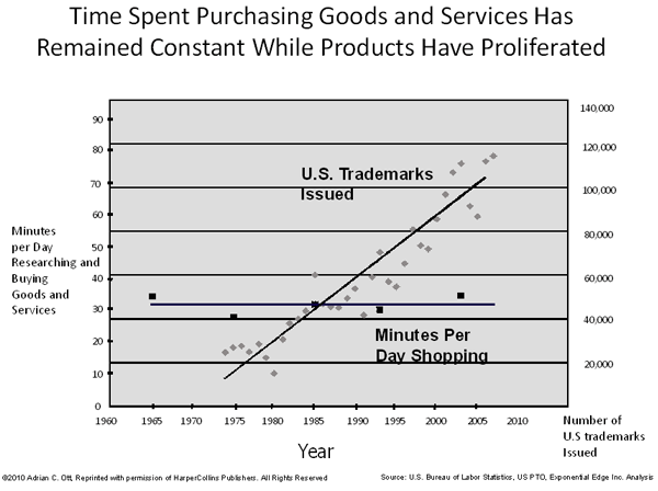 The Invisible Hand Of Time How Attention Scarcity Creates