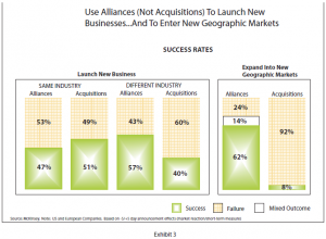 Use alliances (not acquisitions) to launch new businesses... and to enter new geographic markets