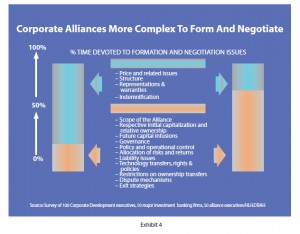 Corporate alliances more complex to form and negotiate