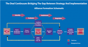 The deal continuum: Bridging the gap between strategy and implementation