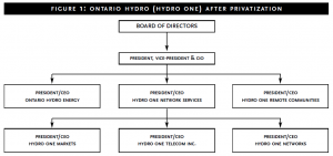 Figure 1: Ontario Hydro after privatization
