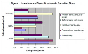Figure 1: Incentives and team structures in Canadian firms