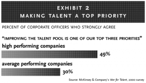 Exhibit 2: Making talent a top priority