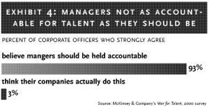 Exhibit 4: Managers not as accountable for talent as they should be