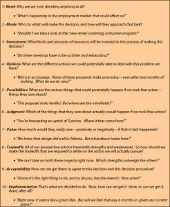 A list of questions