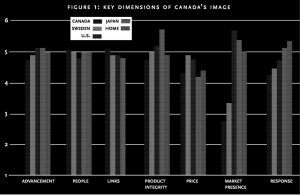 Figure 1: Key dimensions of Canada's image
