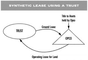 Synthetic lease using a trust model