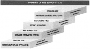 Stepping up the supply chain