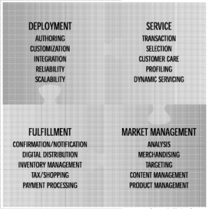 Image of a puzzle with the words deployment, service, fulfillment, and market management