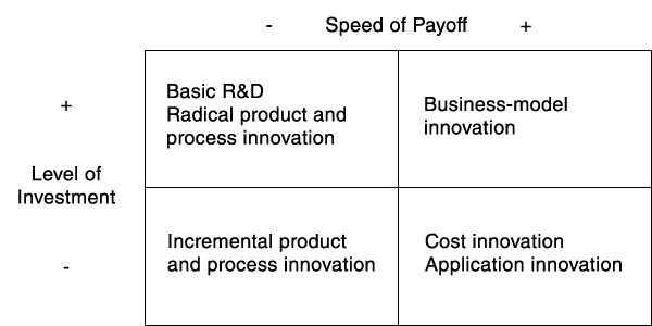 Diagram of A Typology of Innovation