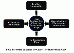 Four Essential Enablers to Close the Innovation Gap