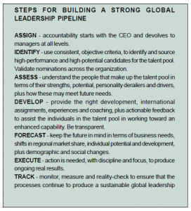 Steps for building a strong global leadership pipeline
