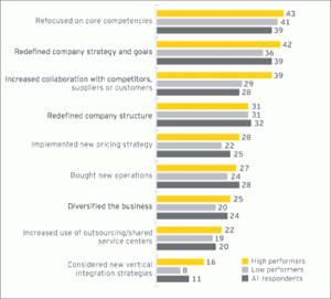 Graph of high performance summary