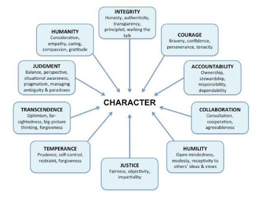 virtue ethics 22 essay Virtues for journalists (quinn)  journal of mass media ethics, 22  chico j this essay outlines an account of virtue ethics applied to the profession of journalism.