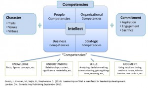 Chart: Leadership Character, Capacities, Competencies