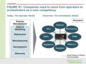 Figure 1: Companies need to move from operators to orchestrators as a core competency