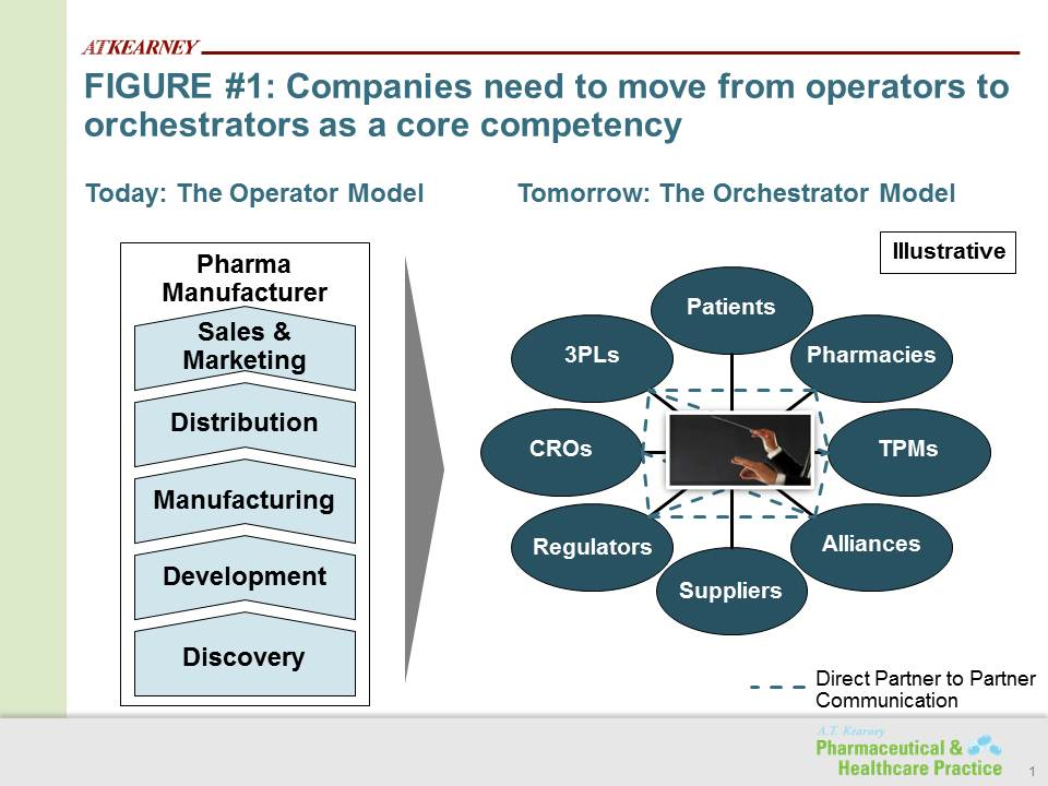 Addressing pharmaceutical industry disruptors with virtual