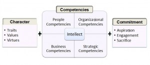 Leadership character and corporate governance