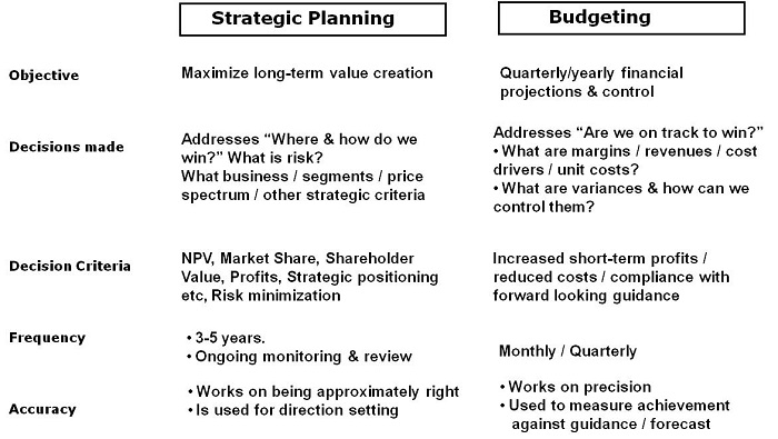 importance of planning and budgeting