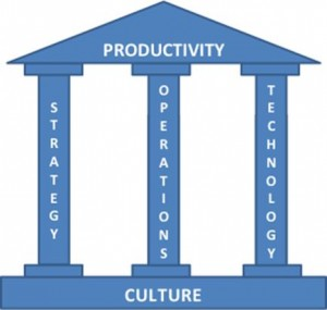 Three Pillars of Productivity Model