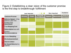 Figure 2: Establishing a clear vision of the customer promise is the first step to breakthrough fulfillment