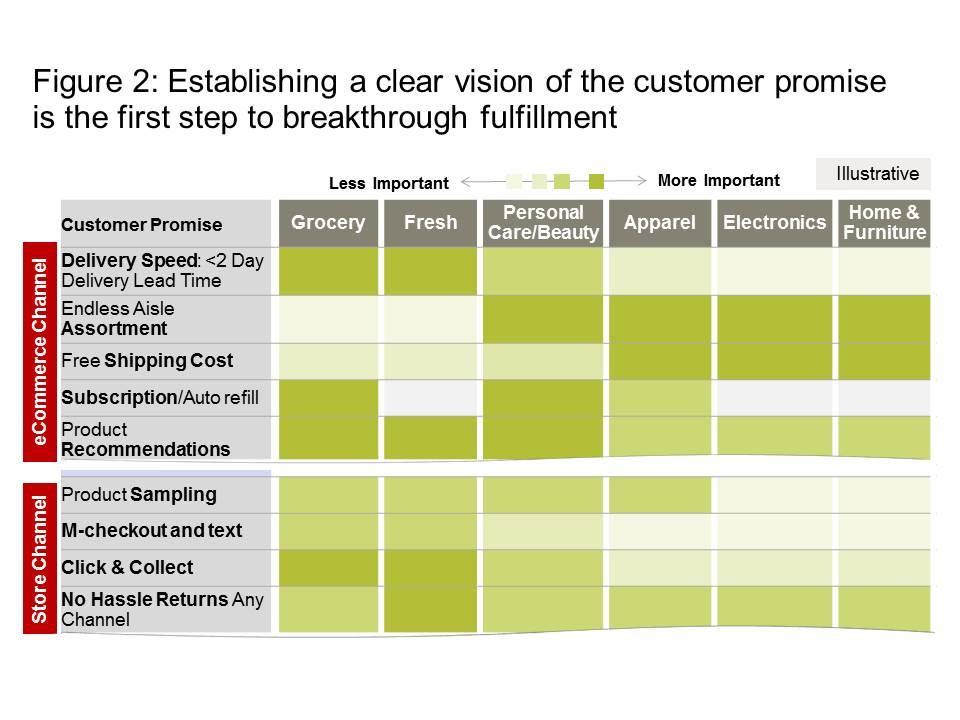 Best practices in strategic multichannel fulfillment •