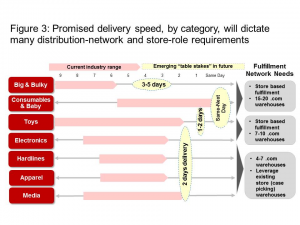 Figure 3: Promised delivery speed, by category, will dictate many distribution-network and store-role requirements