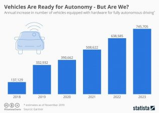"graph on ""vehicles are ready for autonomy- but are we?"""