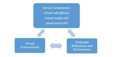 Figure 1: The Role of Virtual Competence in Virtual Work