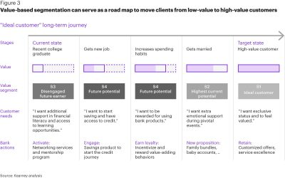 value based segmentation can serve as a road map to move clients from low value to high value customers